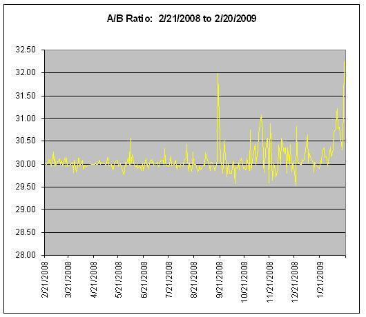 Berkshire Hathaway A/B Arbitrage