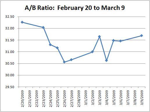 Berkshire Arbitrage Opportunities Revisited