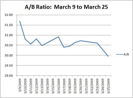 Berkshire Arbitrage Opportunity Eliminated