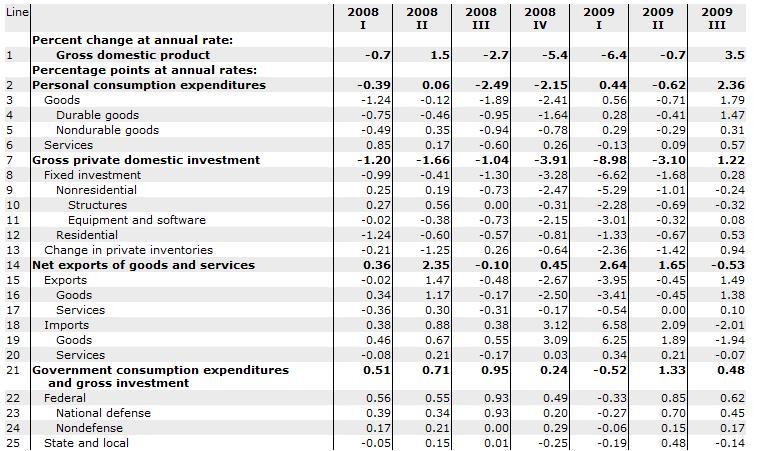 Looking Behind Headline GDP Statistics