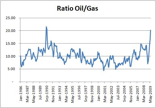 Oil/Gas Ratio