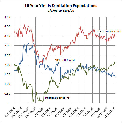 Inflation Expectations 9/1/09 to 11/6/09