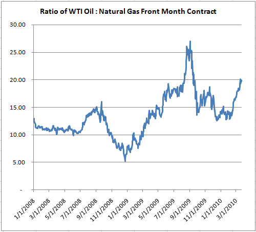 Natural Gas Gets Cheap Compared to Oil; Contango Remains Low Cost Producer