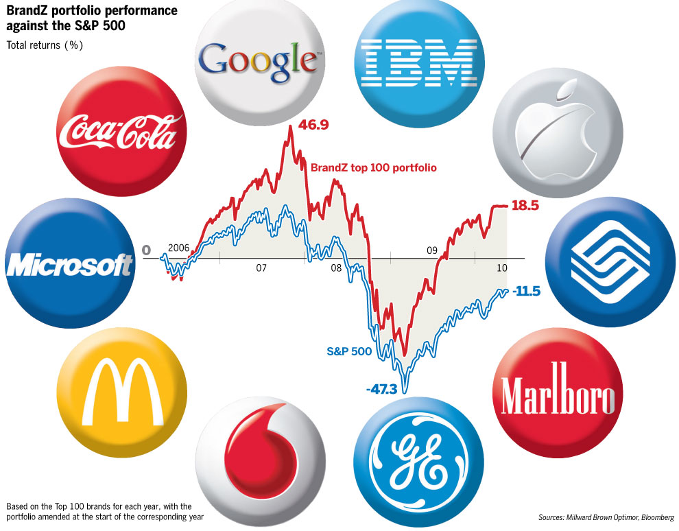 Estimating Global Brand Value