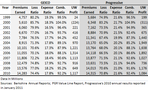 What Does Buffett's Valuation of GEICO Imply for Progressive ...