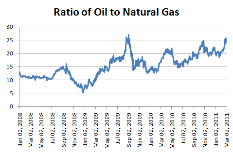 natural gas prices 2011. We are using WTI crude prices