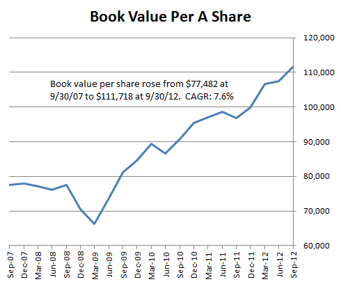 Berkshire's Book Value: 2007 to 2012