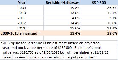 Berkshire vs. S&P 500 Hottest Links