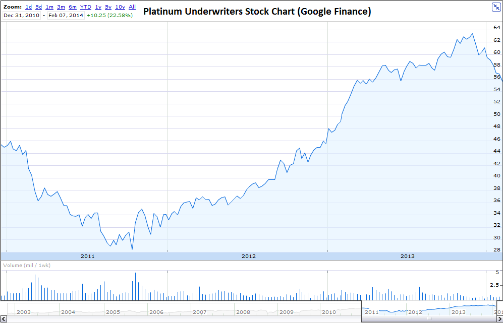 Platinum Underwriters Stock Chart