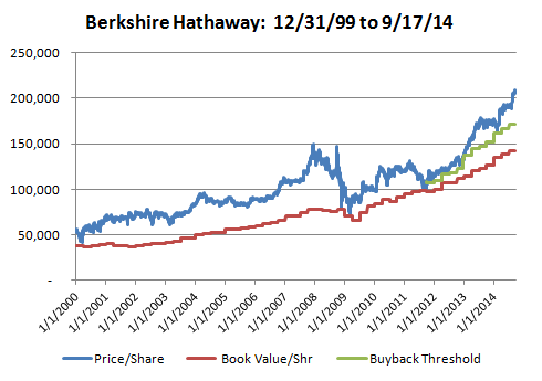 Berkshire Hathaway 2000-2014