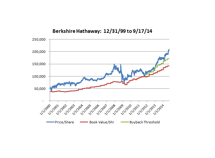 Revisiting Berkshire Hathaway's Valuation