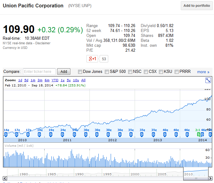 Union Pacific Stock Chart