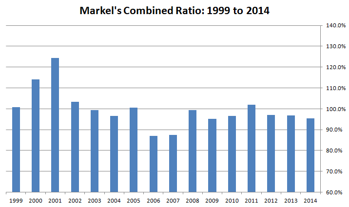 Markel's Combined Ratio