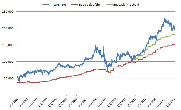 Berkshire's Price and BV History