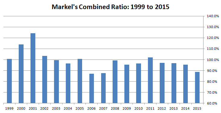 Combined Ratio 1999-2015