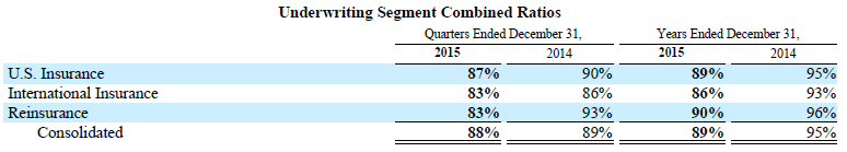 Markel 2015 Underwriting Results