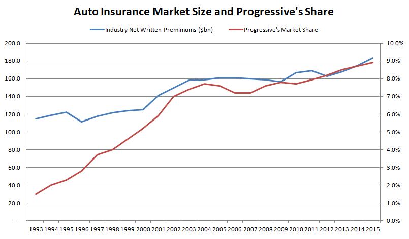 Progressive's Market Share 1993-2015