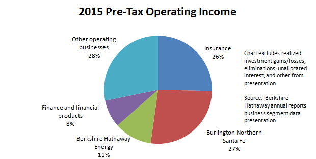 Berkshire 2015 Pre-Tax Operating Income