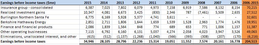 Berkshire EBIT 2006-2015