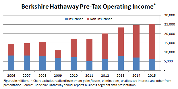 Berkshire Pre-Tax Operating Income