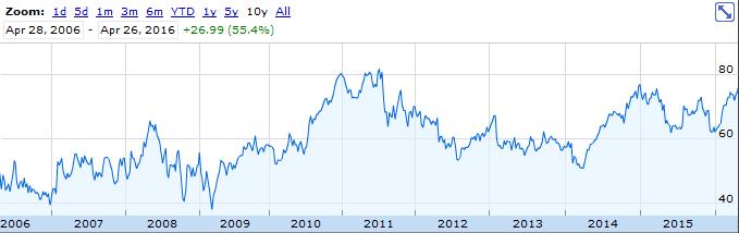 CHRW Price Chart