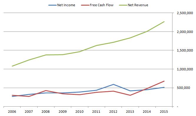 CH Robinson Cash Flow