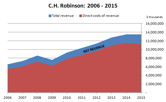 CH Robinson Total and Net Revenue 2006-15