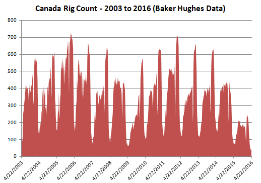 Canada Rig Count Since 2003