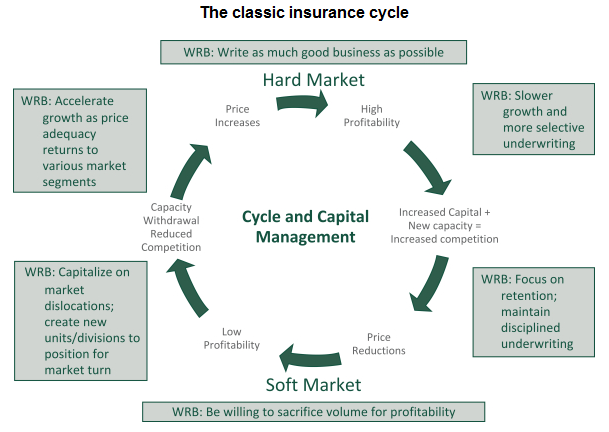 Classic Insurance Cycle