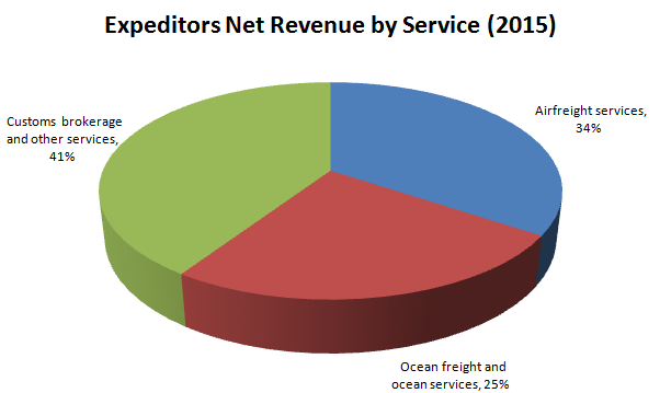 Expeditors International Net Revenue 2015