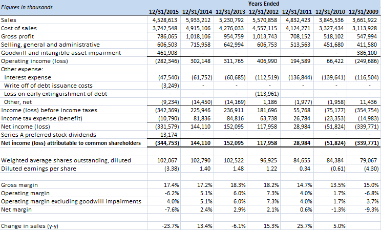 MRC Global Income Statement