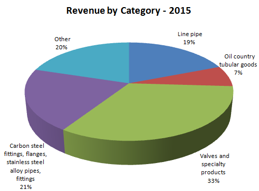 MRC Revenue by Category