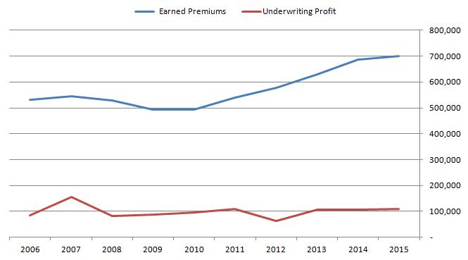 RLI Premium Volume & Profitability