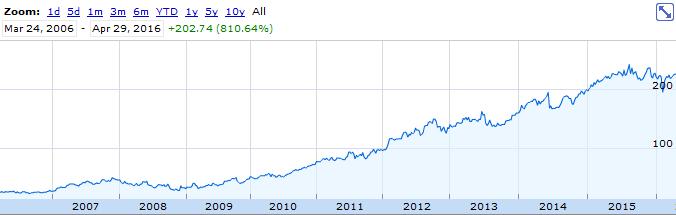 TransDigm Stock Chart