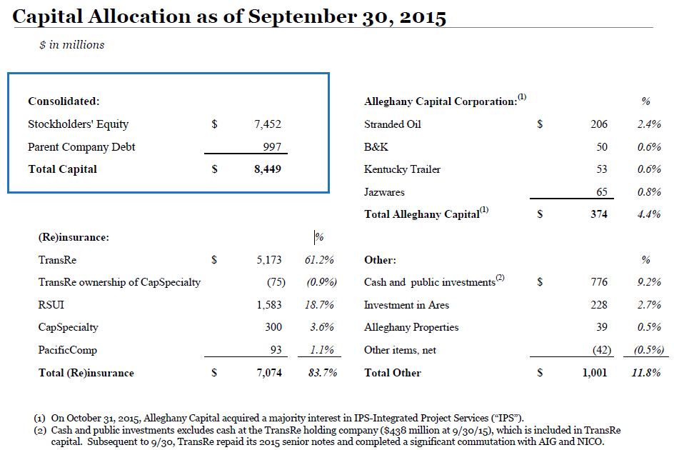 Alleghany Capital Allocation
