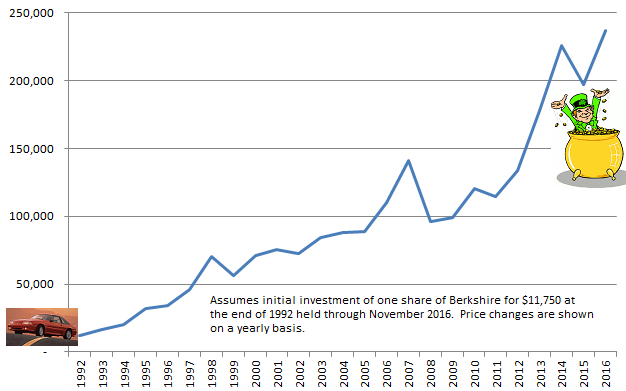 Berkshire 1993-2016