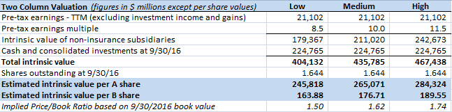 Two Column Valuation