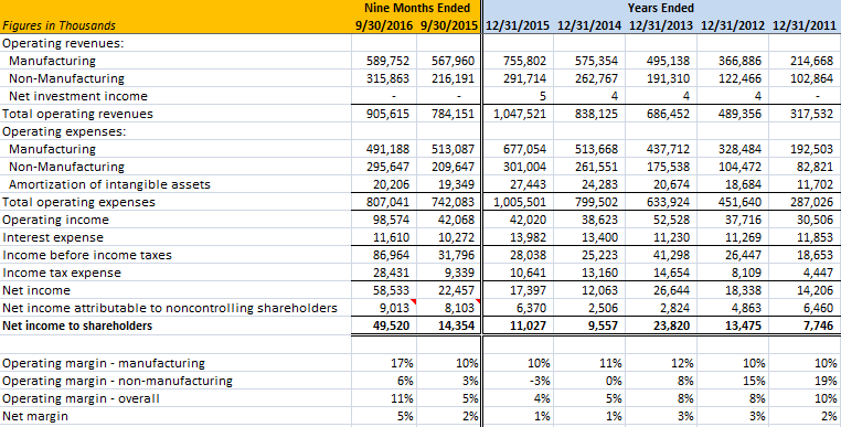 Markel Ventures Income Statement