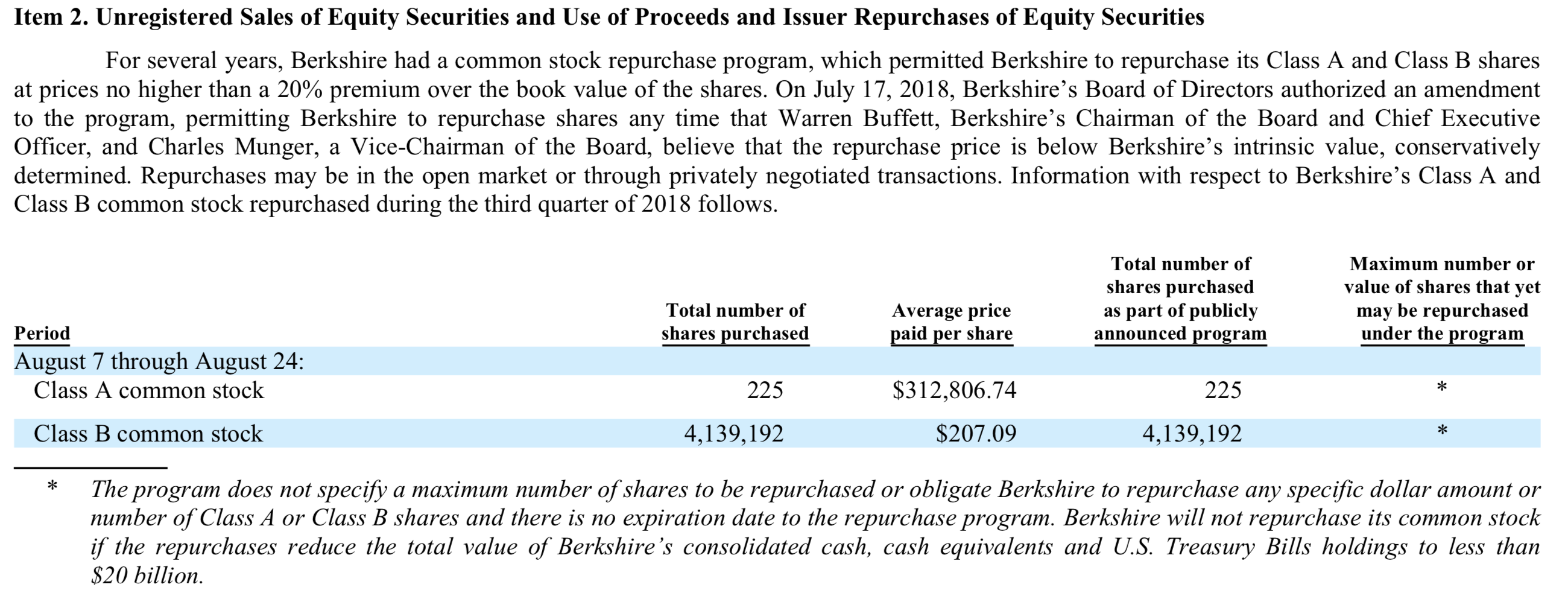 Berkshire's Repurchase Policy: Too Little, Too Late? | The